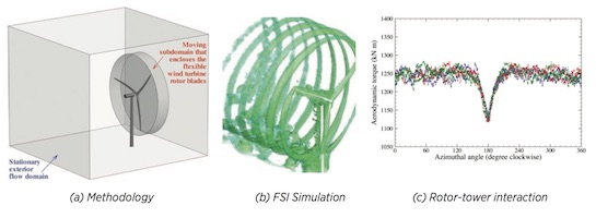 Fluid—structure Interaction Modeling Of Wind Turbines At Full Scale